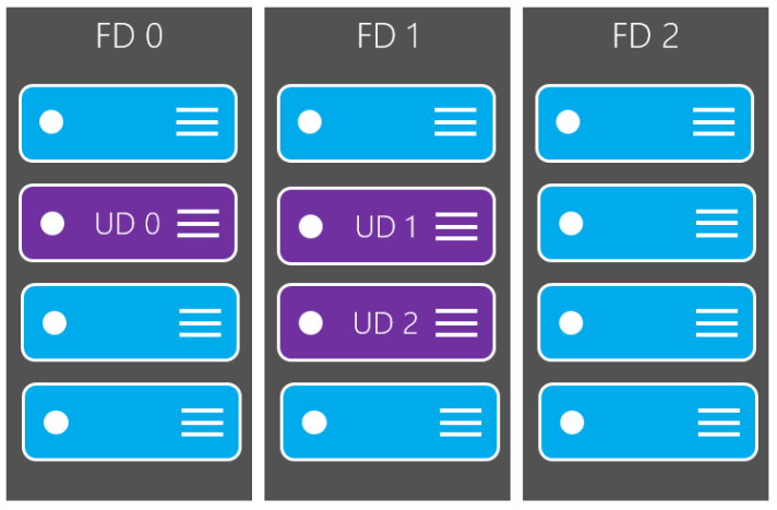 ud-fd-configuration