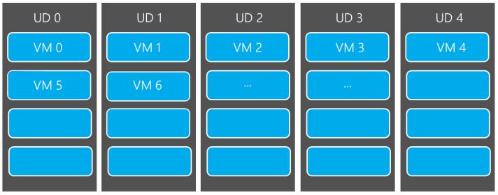 ud-vm-allocation