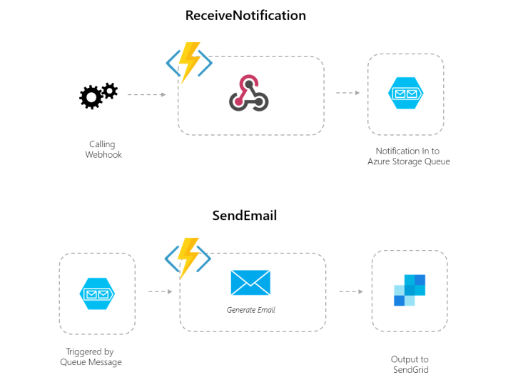 azure functions  going serverless on azure platform  u2013  3 creating a function pipeline using the
